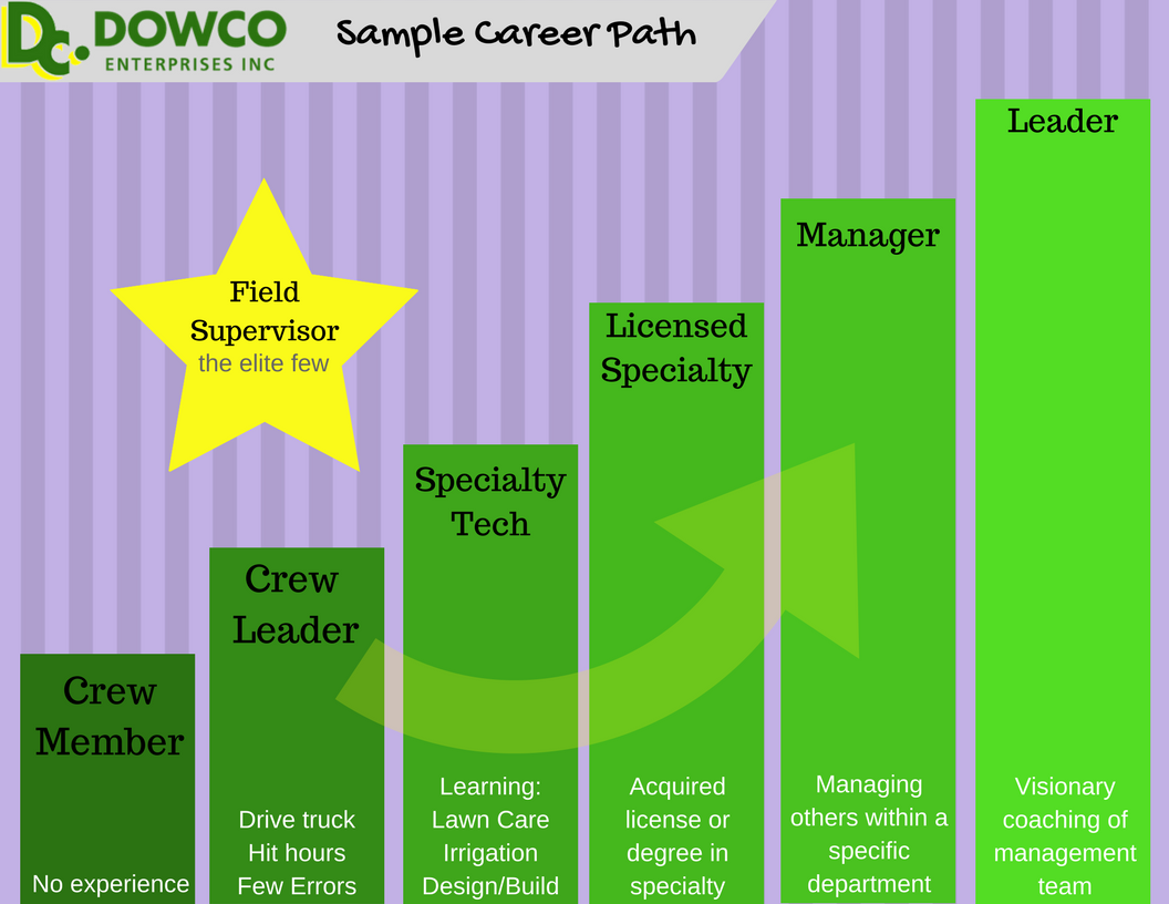 Dowco's Lawn and Landscaping Career Path